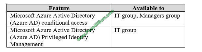 Pass4itsure Microsoft ms-100 exam questions q10